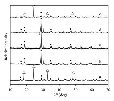 xrd pattern of tetragonal structure impact of preparative ph on the morphology and
