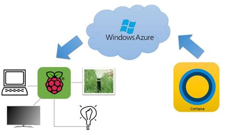 use rpi azure and cortana to automate your home