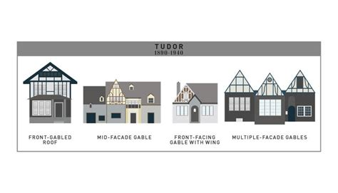 home design evolution 400 years of american houses visualized co design