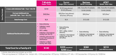 mobile plans t mobile announces new unlimited 4g lte data plan with 2