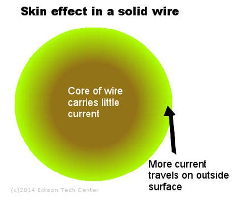 conductor skin effect calculator wires and cables