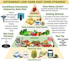keto food pyramid essential keto