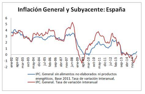 ipc para colombia en 2016 inflaci 243 n subyacente