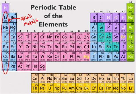 Metals On The Periodic Table List by Wdpperiodictable Licensed For Non Commercial Use Only