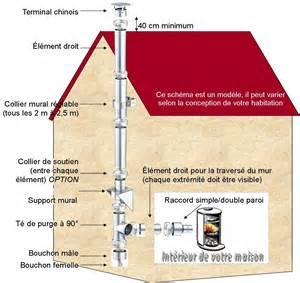 kit n 176 34 longueur 3 ml 216 180mm r 233 f conduits de