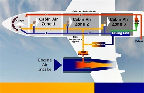 what is cabin pressurization