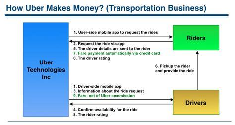 Mba Uber by How Uber Makes Money Understanding Uber Business Model