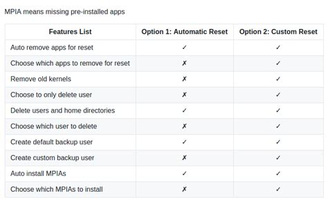 resetting ubuntu to default settings resetter reset ubuntu and linux mint to default settings