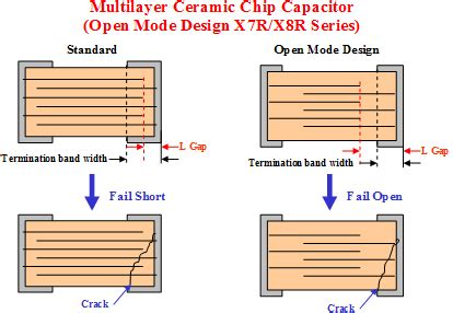 samsung open mode capacitors how can an open mode capacitor reduce a risk by board flexure faq tdk product center