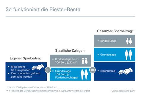 sparzinsen deutsche bank deutsche bank themendienst archiv vorsorge