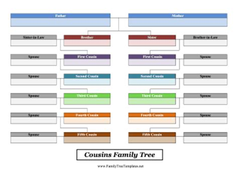 family tree with cousins templates