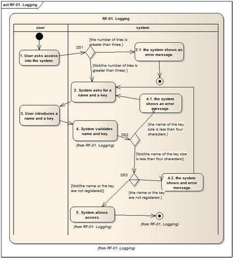 tutorial membuat use case diagram dengan visio cara membuat use case di enterprise architect activity