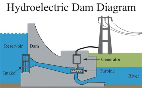 layout of hydro power plant with neat diagram during the hydrological cycle the run off flows to dams