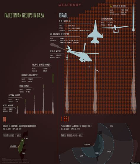 arsenal israel gaza rockets israel airstrikes chart shows arsenals
