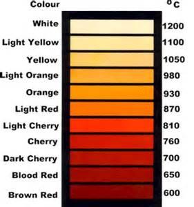 what is the hottest color nanothermite in the towers