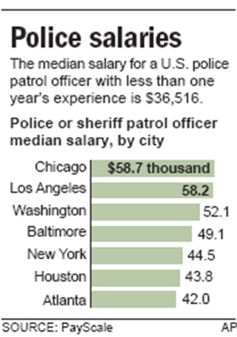 Starting Salary For A Officer by 10 Pros And Cons Of Becoming A Officer Tex Dot Org