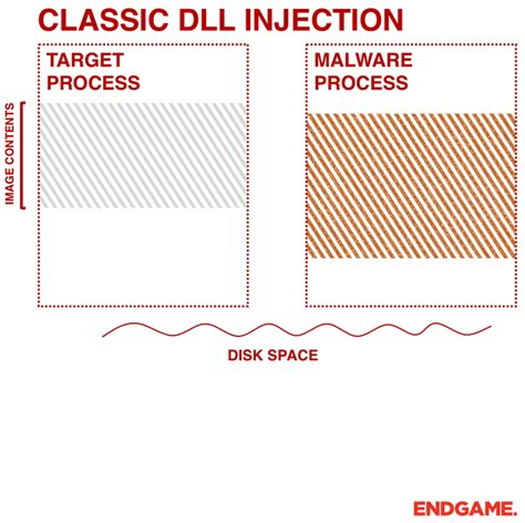 ten process injection techniques  technical survey  common  trending process injection