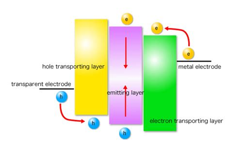 light emitting diode materials organic light emitting diode oled chihaya adachi lab