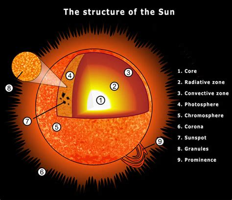 diagram of the sun with labels nasa mission about the sun