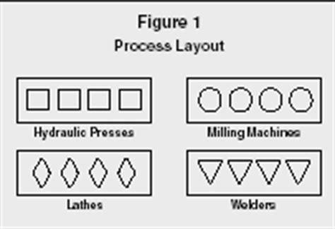 process layout definition management cellular manufacturing levels system advantages
