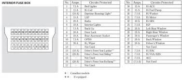 2008 honda ridgeline fuse panel diagram cigarette lighter