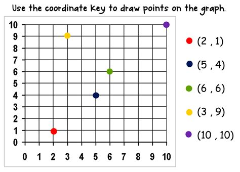 plotting graph bloggerific what s your coordinate