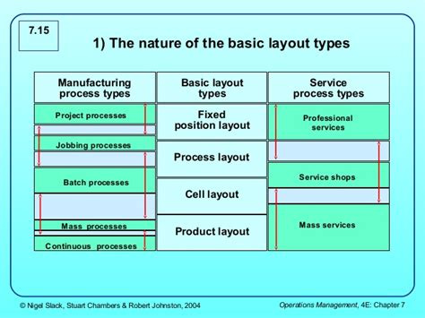 service layout design operations management 3 layout and flow