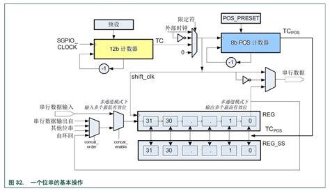 when is pattern interrupt useful lpc43xx sgpio pattern match mode carprog 博客园
