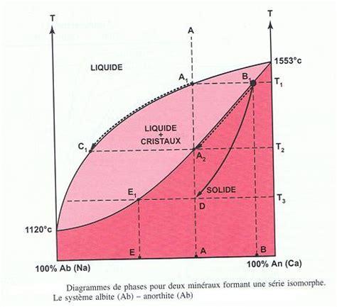 exercice de diagramme de phase avec corrigé 201 volution chimique des magmas