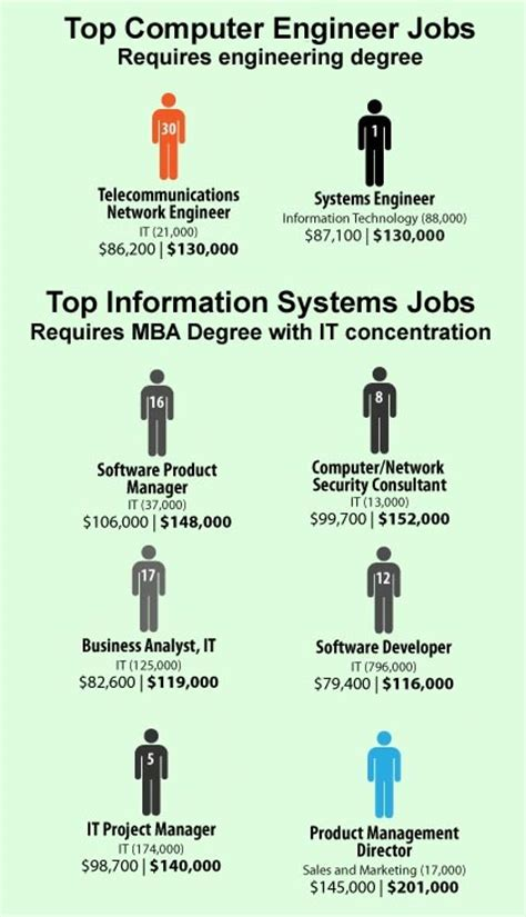 Mba Computer Information Systems by 2010 Top Computer Information Systems