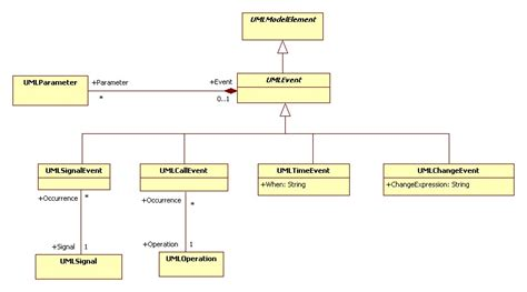 state machine diagram visio logical view modeling elements uml backbone dependencies