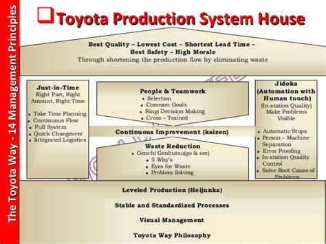The Toyota Way The Toyota Way