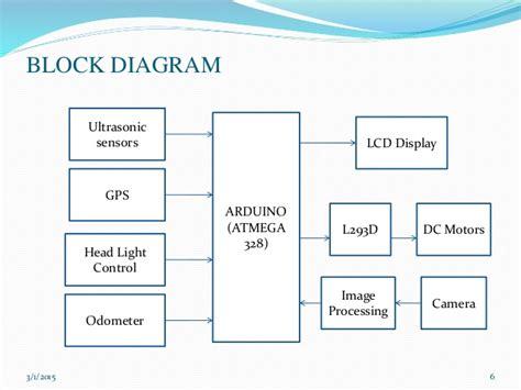 block diagram of car unmanned groud vehicle
