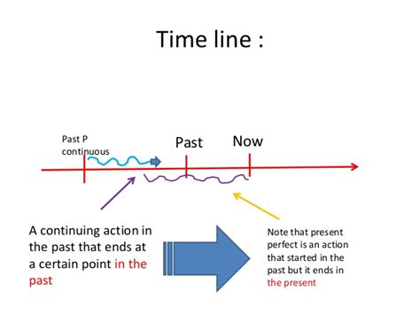 pattern of past continuous tense past perfect and past perfect continuous exercises online