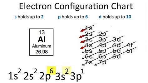 electron distribution diagram aluminum electron configuration