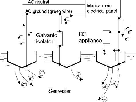 seaguard corrosion monitors and corrosion loggers