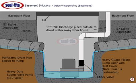 Basement Dehumidifier Pump by Sump Pumps Installation Basement And Crawl Space