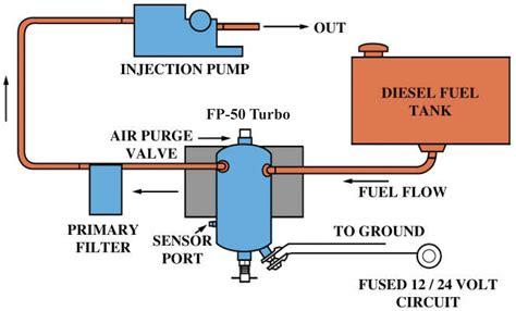 diesel fuel diagram wiring 2 bilge wiring get free image about wiring