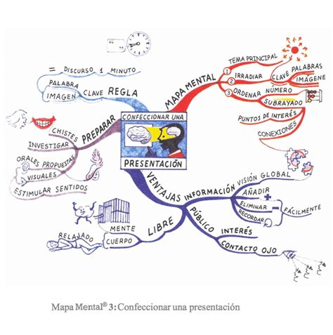 preguntas pareja cultura colectiva c 243 mo crear mapas mentales tony buzan orientacion andujar