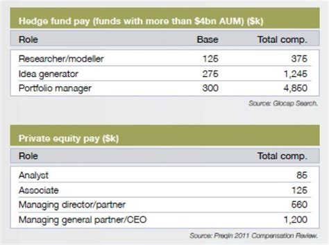 Hedge Fund Post Mba Salary by All You Need To About Alternative Investing