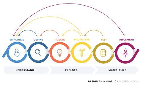 a design maximizing the design sprint smashing magazine