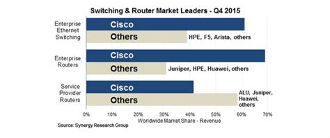 a rising tide lifts all boats origin what juniper s results tell me about cisco cisco systems