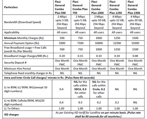 bsnl 3g broadband new plans attractive offers bsnl