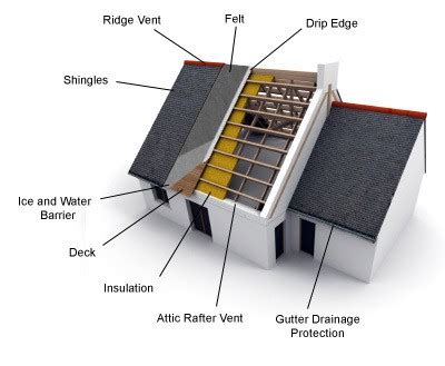 anatomy of a roof shingle roofing layers what s underneath your shingles home