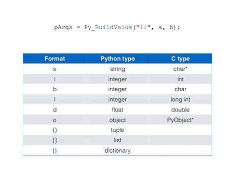 format date object python threads and callbacks for embedded python