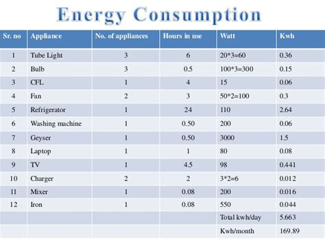 home appliances power consumption table home appliances power consumption table 100 images