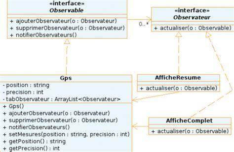 design pattern site du zero java design pattern observateur en java positionnement via un