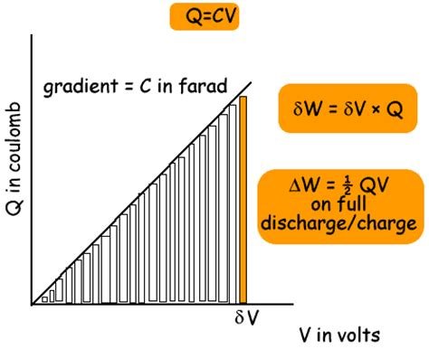 potential energy of capacitor storing energy in a capacitor