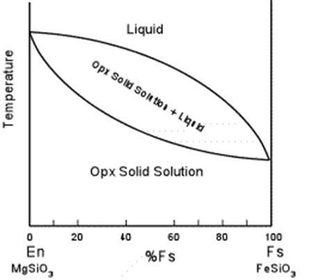 solid solution phase diagram inosilcates