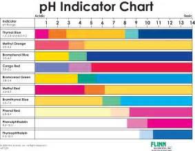 ph colors ph indicator chart